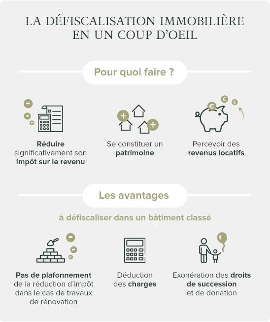 Infographie solutions de défiscalisation