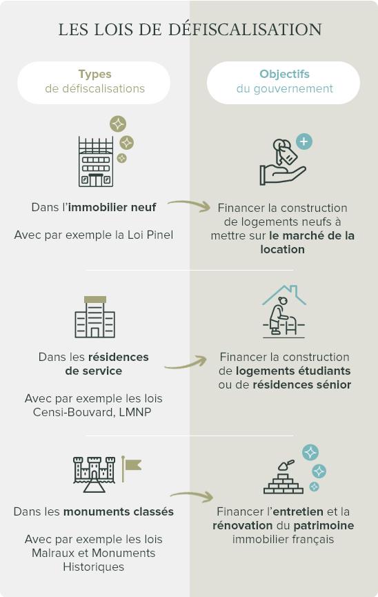 Infographie Loi de défiscalisation