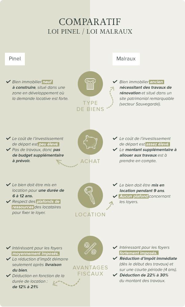 Comparaison loi pinel et loi malraux