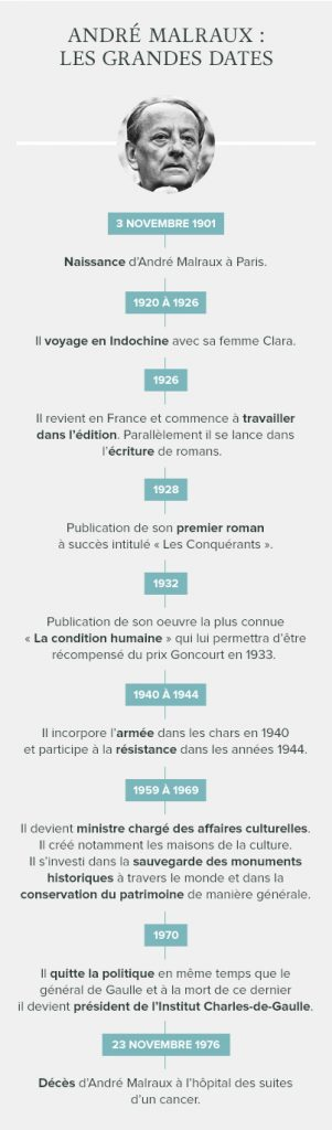 Infographie biographie André Malraux
