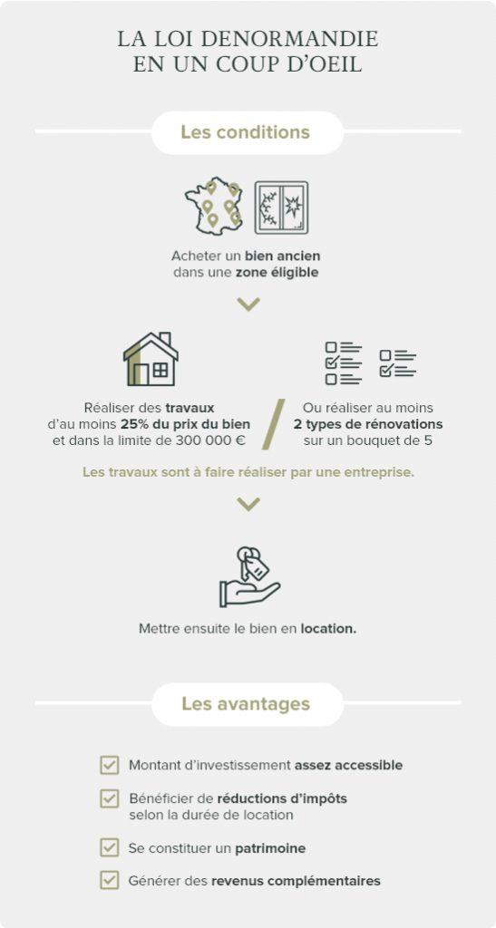 Infographie Loi Denormandie