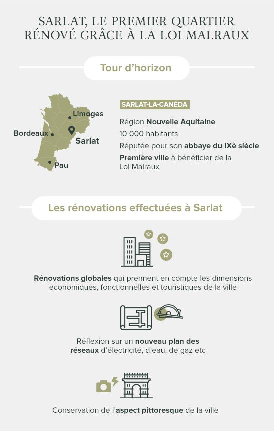 Infographie rénovation Malraux Sarlat