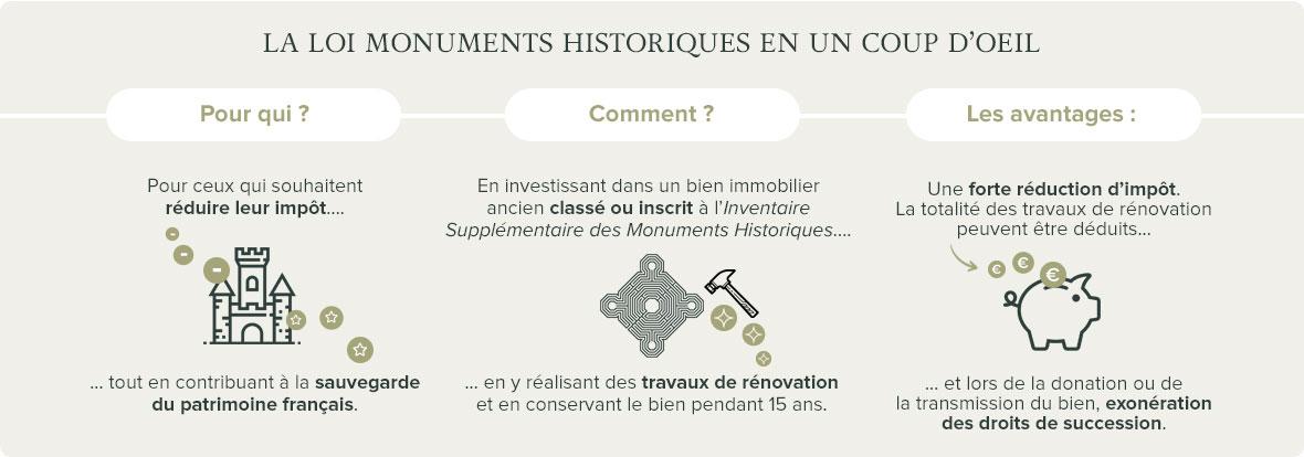 Schéma explicatif loi monuments historiques