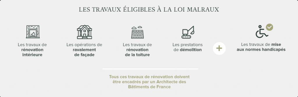 Infographie travaux éligibles loi Malraux