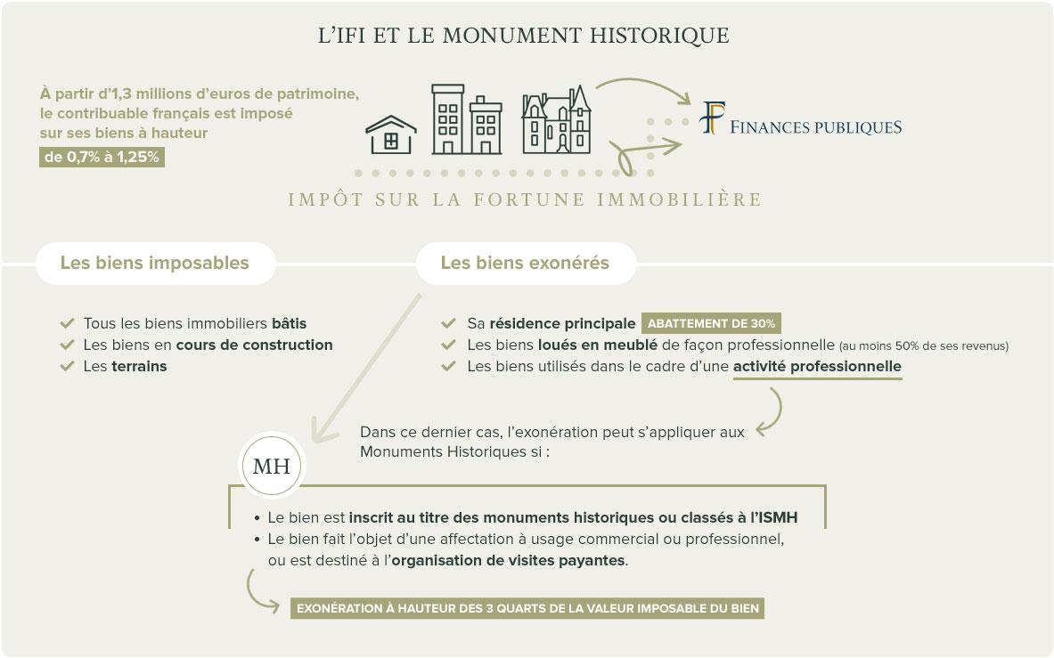 ifi loi monuments historiques