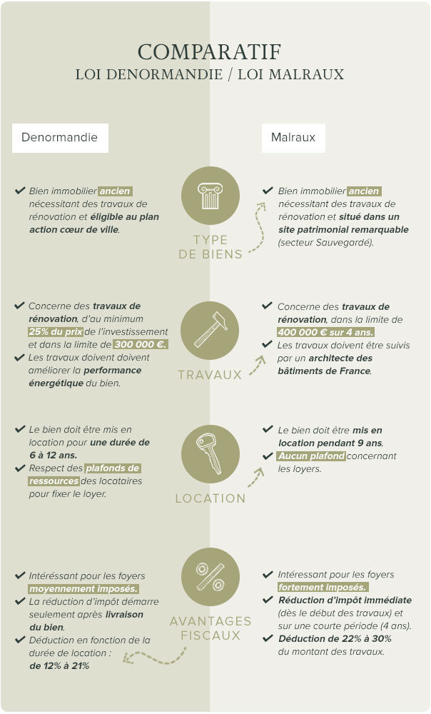 Infographie comparatif des différences loi Malraux ou loi Denormandie