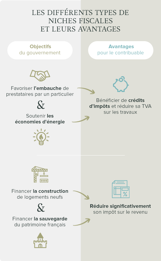 Infographie types de niches fiscales loi Malraux